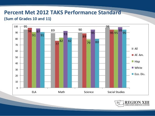 aeis report The texas academic performance report (tapr) pulls together a wide range of information on the performance of students in each school and district in texas every year performance the texas academic performance report was previously known as the academic excellence indicator system (aeis) report the aeis.