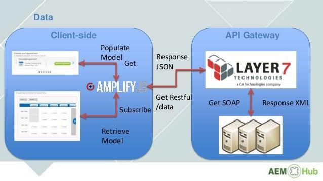 Data Client-side API Gateway Get Subscribe Get Restful /data Get SOAP Response XML Response JSON Populate Model Retrieve M...