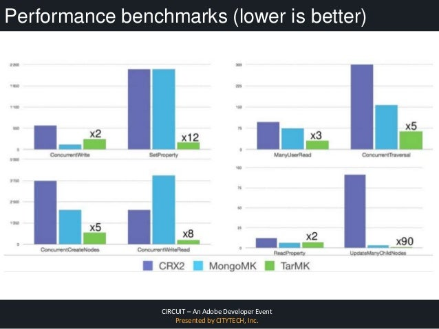 CIRCUIT – An Adobe Developer Event Presented by CITYTECH, Inc. Performance benchmarks (lower is better)