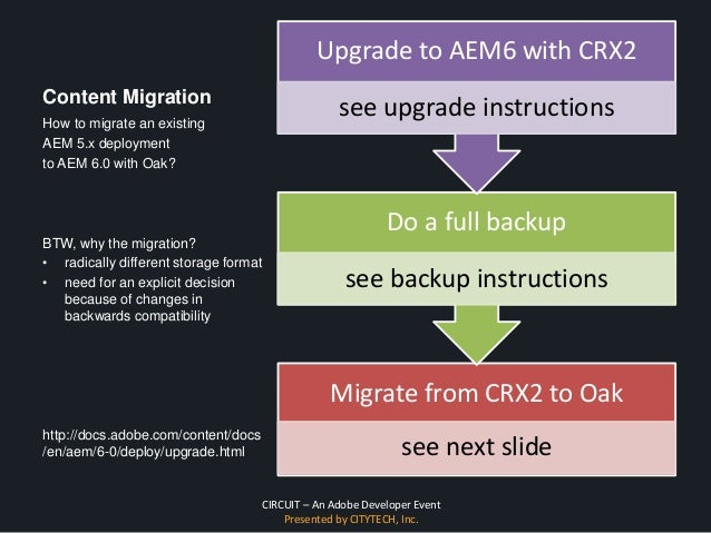 CIRCUIT – An Adobe Developer Event Presented by CITYTECH, Inc. Content Migration Migrate from CRX2 to Oak see next slide D...
