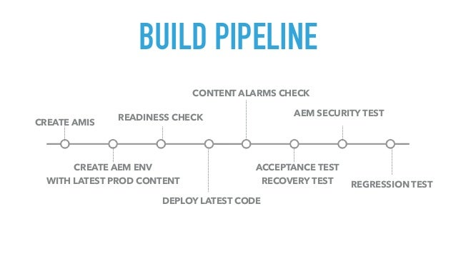 BUILD PIPELINE CREATE AMIS CREATE AEM ENV WITH LATEST PROD CONTENT READINESS CHECK CONTENT ALARMS CHECK DEPLOY LATEST CODE...
