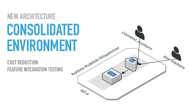 CONSOLIDATED ENVIRONMENT NEW ARCHITECTURE COST REDUCTION FEATURE INTEGRATION TESTING