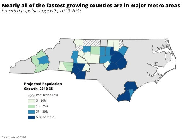 Data Source: NC OSBM Nearly all of the fastest growing counties are in major metro areas Projected population growth, 2010...
