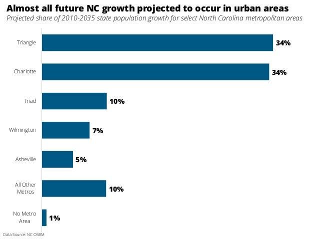 34% 34% 10% 7% 5% 10% 1% Triangle Charlotte Triad Wilmington Asheville All Other Metros No Metro Area Almost all future NC...