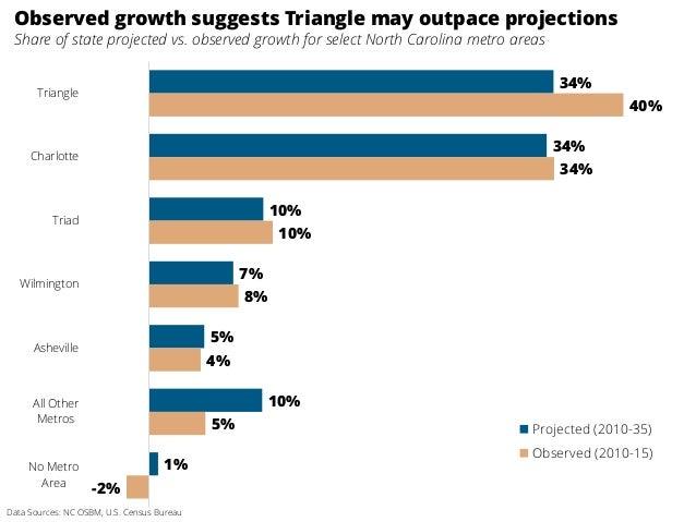 34% 34% 10% 7% 5% 10% 1% 40% 34% 10% 8% 4% 5% -2% Triangle Charlotte Triad Wilmington Asheville All Other Metros No Metro ...