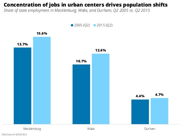 Concentration of jobs in urban centers drives population shifts Share of state employment in Mecklenburg, Wake, and Durham...