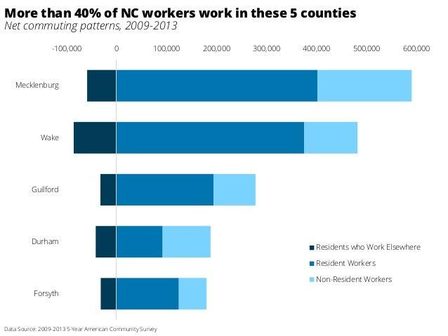-100,000 0 100,000 200,000 300,000 400,000 500,000 600,000 Mecklenburg Wake Guilford Durham Forsyth Residents who Work Els...