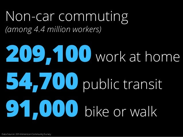 Data Source: 2014 American Community Survey 54,700 public transit 91,000 bike or walk 209,100 work at home Non-car commuti...