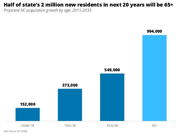 152,000 373,000 549,000 994,000 Under 18 18 to 34 35 to 64 65+ Half of state's 2 million new residents in next 20 years wi...