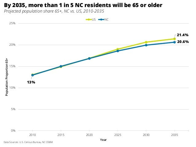 21.4% 13% 20.6% 0% 5% 10% 15% 20% 25% 2010 2015 2020 2025 2030 2035 PopulationProportion65+ Year US NC Data Sources: U.S. ...