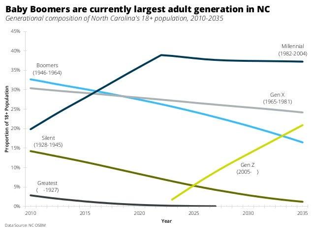 Greatest ( -1927) Silent (1928-1945) Boomers (1946-1964) Gen X (1965-1981) Millennial (1982-2004) Gen Z (2005- ) 0% 5% 10%...