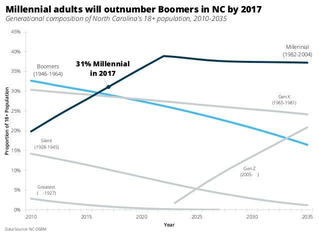 Greatest ( -1927) Silent (1928-1945) Boomers (1946-1964) Gen X (1965-1981) 31% Millennial in 2017 Millennial (1982-2004) G...
