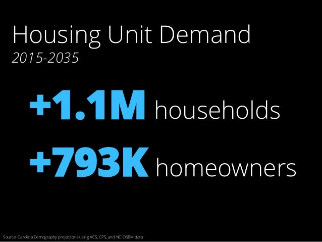 Source: Carolina Demography projections using ACS, CPS, and NC OSBM data +793K homeowners +1.1M households Housing Unit De...