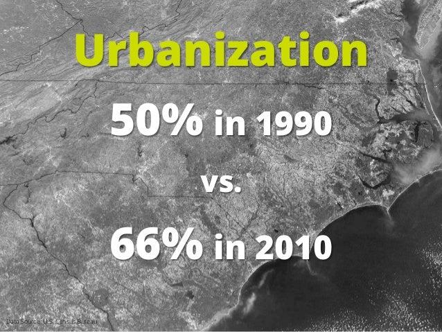 Urbanization 50% in 1990 vs. 66% in 2010 Data Source: U.S. Census Bureau