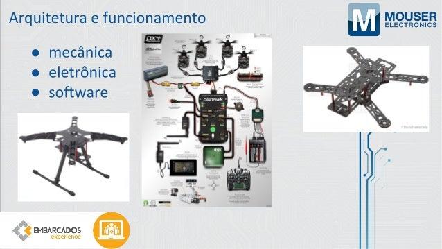 Webinar: A Engenharia por trás dos Drones