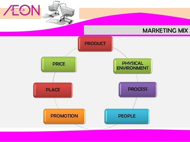 Marketing Strategy of Aeon Co., Ltd
