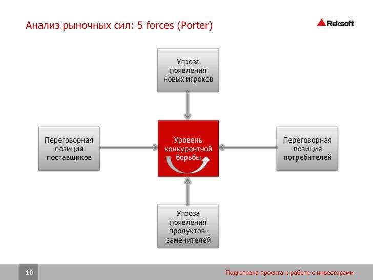 Анализ рыночных сил: 5 forces (Porter)                               Угроза                             появления         ...