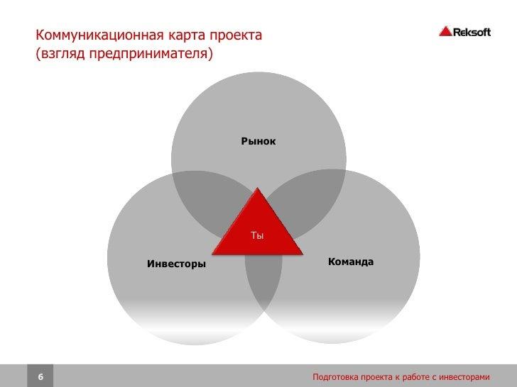Коммуникационная карта проекта(взгляд предпринимателя)                           Рынок                            Ты      ...