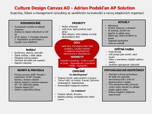 Expertíza, řešení a management consulting se zaměřením na budování a rozvoj adaptivních organizací ROZHODOVÁNÍ PRIORITY RI...