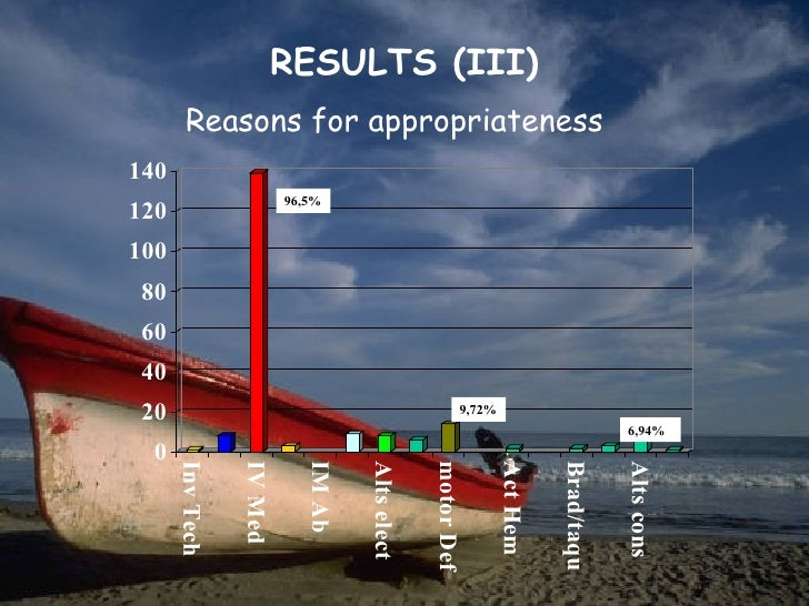 RESULTS (III)        Reasons for appropriateness140                          96,5%120100 80 60 40 20                      ...