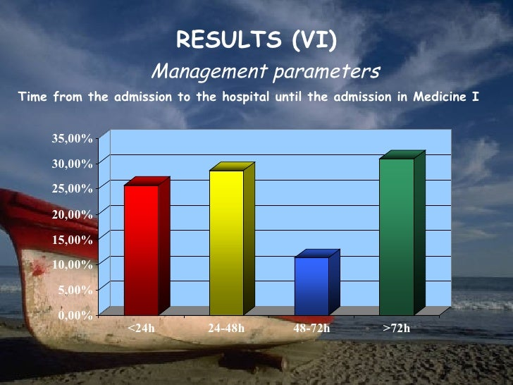 RESULTS (VI)                    Management parametersTime from the admission to the hospital until the admission in Medici...