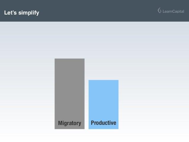 Let's simplify Migratory Productive