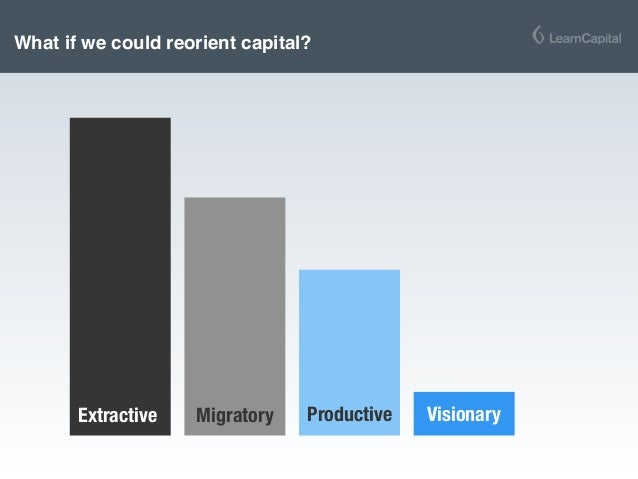 What if we could reorient capital? Migratory Productive VisionaryExtractive