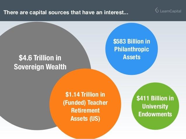 $4.6 Trillion in Sovereign Wealth $583 Billion in Philanthropic Assets $411 Billion in University Endowments $1.14 Trillio...