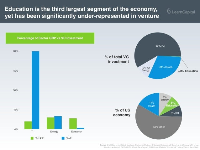 Percentage of Sector GDP vs VC Investment Education is the third largest segment of the economy, yet has been significantly...