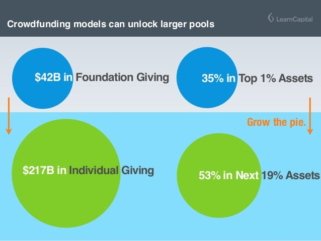 Crowdfunding models can unlock larger pools $217B in Individual Giving $42B in Foundation Giving 35% in Top 1% Assets 53% ...