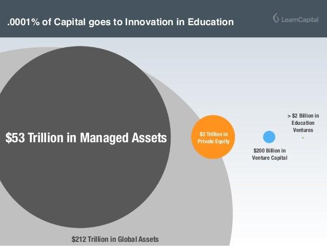 $53 Trillion in Managed Assets $200 Billion in Venture Capital $3 Trillion in Private Equity > $2 Billion in Education Ven...