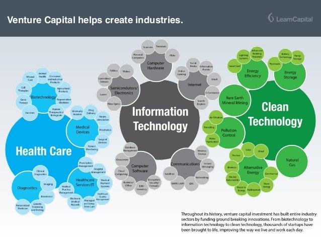 Venture Capital helps create industries.
