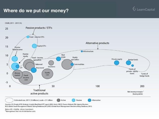 Where do we put our money?