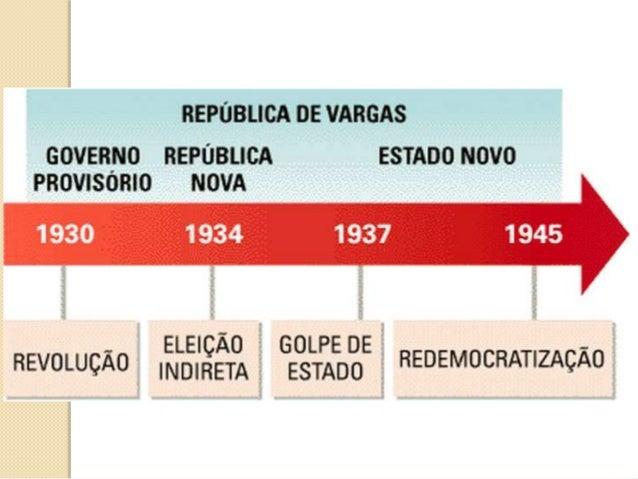 A Era Vargas - A Revolução de 1930 e a chegada da Aliança Liberal ao poder colocou fim a política café com leite e gerou u...