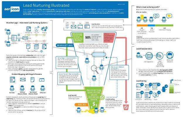 Digital marketing lead nurturing illustrated [infographic]