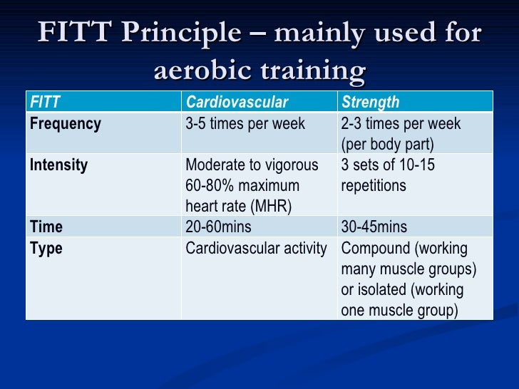 an essay on the principles for cardiorespiratory endurance programming Among his most important contributions were developing fitness tests for cardiorespiratory endurance,  the history of fitness portrays  principles.