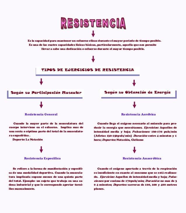 Resistencia Aerobica Y Anaerobica Definicion Y Ejemplos