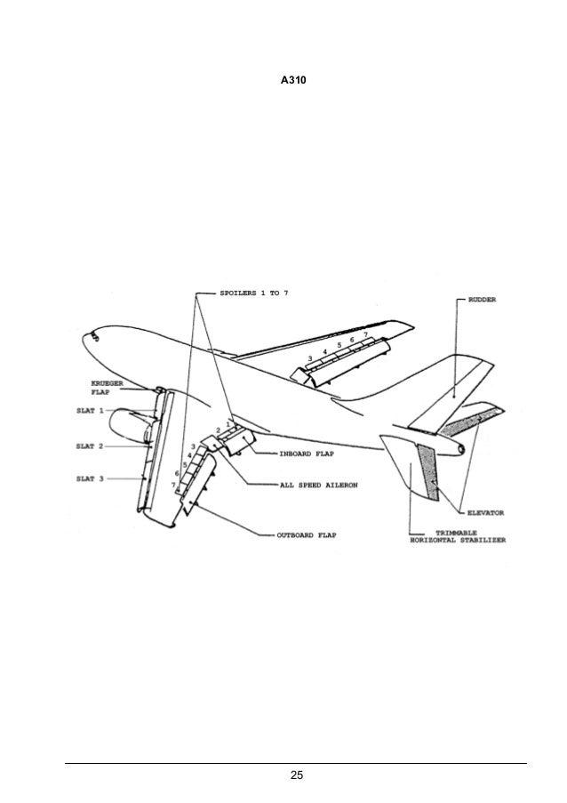 Aerodynamic Deteriorations