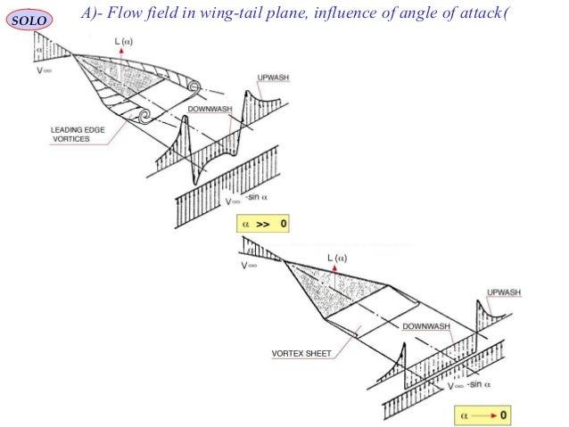 Aerodynamics part ii