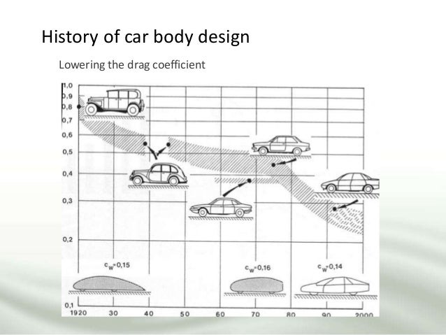 History of car body design Lowering the drag coefficient