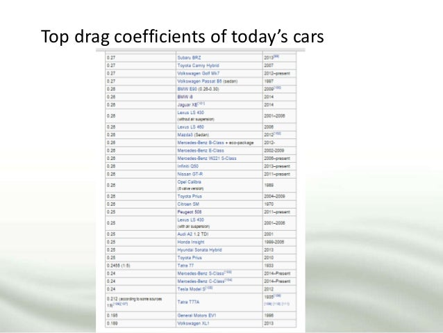 Top drag coefficients of today's cars