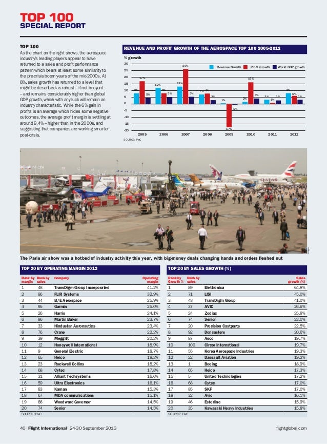 Top 100 Aerospace Companies (2013