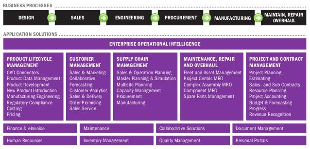 ENTERPRISE OPERATIONAL INTELLIGENCE PRODUCT LIFECYCLE MANAGEMENT CAD Connectors Product Data Management Product Developmen...