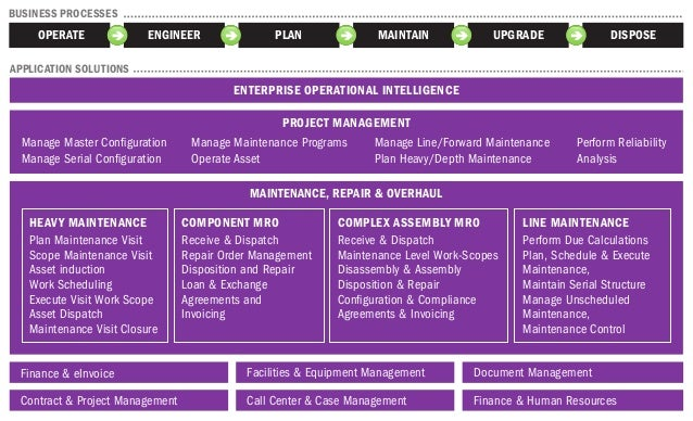 ENTERPRISE OPERATIONAL INTELLIGENCE PROJECT MANAGEMENT MAINTENANCE, REPAIR & OVERHAUL Manage Master Configuration Manage Se...