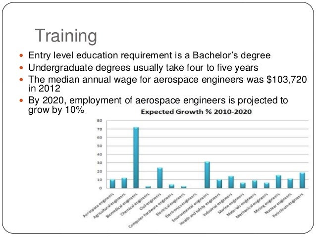 Requirements For Aerospace Engineering Education And Training : Aerospace engineering