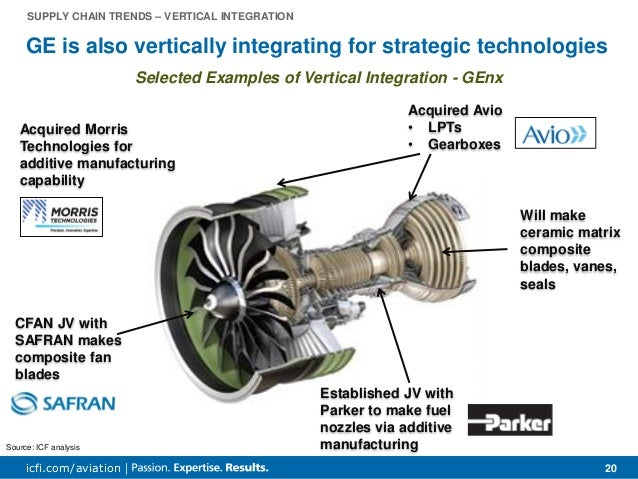 Aerospace Supply Chain Amp Raw Material Outlook