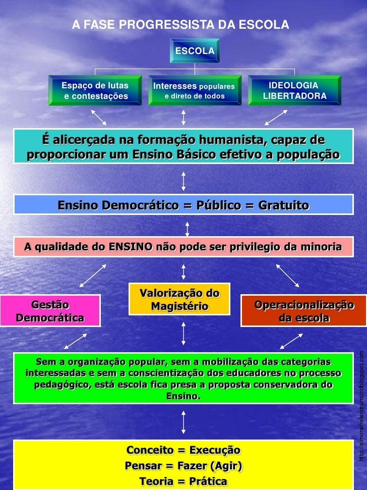 A FASE PROGRESSISTA DA ESCOLA                                 ESCOLA        Espaço de lutas     Interesses populares     I...