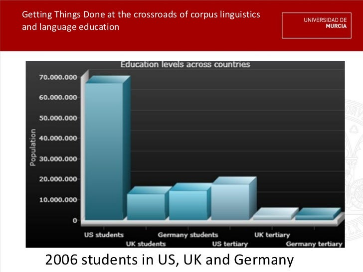 Getting Things Done at the crossroads of corpus linguisticsand language education     2006 students in US, UK and Germany