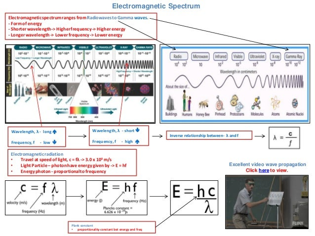 Electromagnetic Spectrum  Electromagnetic spectrum ranges from Radiowaves to Gamma waves. - Form of energy - Shorter wavel...