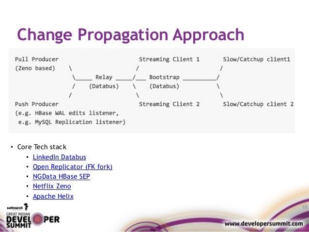 Change Propagation Approach 11 • Core Tech stack • LinkedIn Databus • Open Replicator (FK fork) • NGData HBase SEP • Netfl...